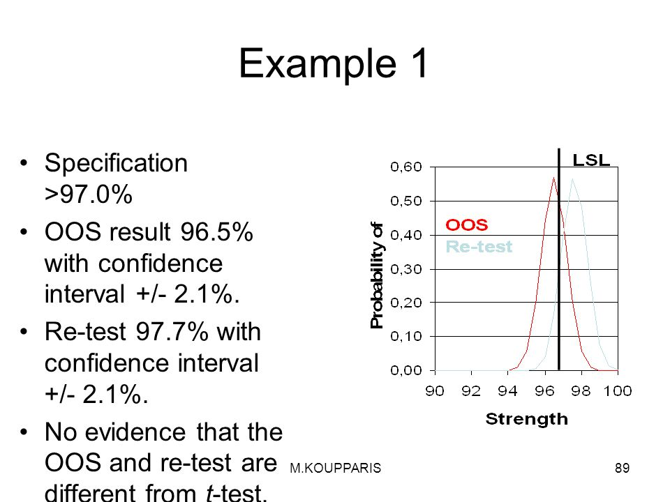 M.KOUPPARIS89 Example 1 Specification >97.0% OOS result 96.5% with confidence interval +/- 2.1%.