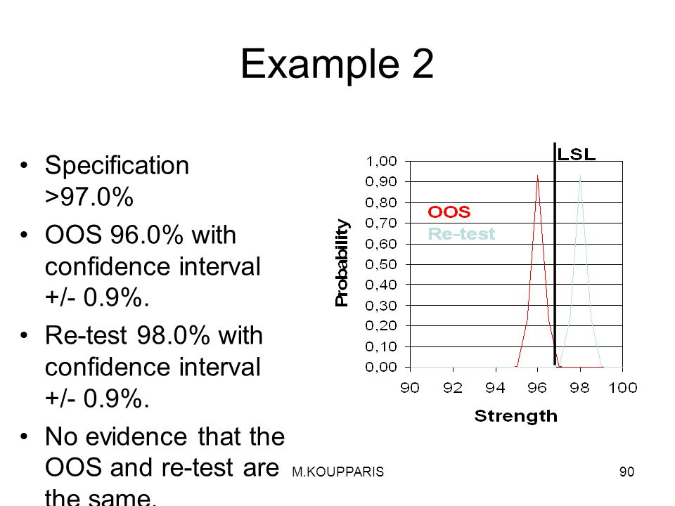 M.KOUPPARIS90 Example 2 Specification >97.0% OOS 96.0% with confidence interval +/- 0.9%.