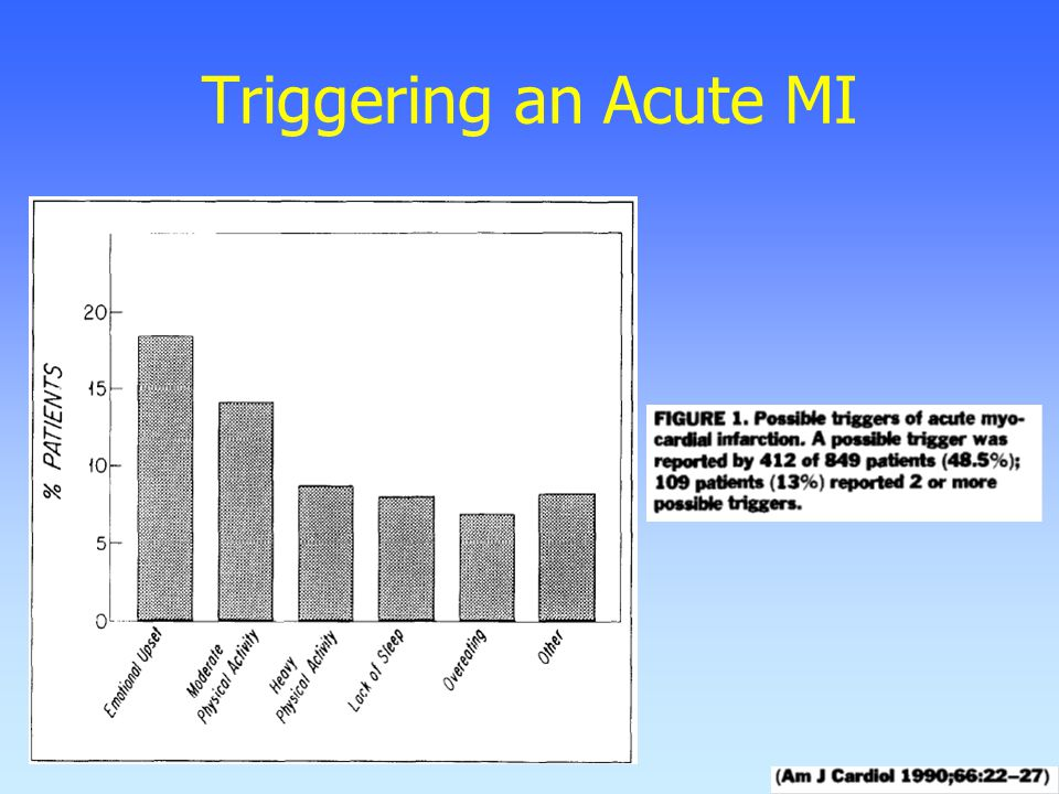 Triggering an Acute MI