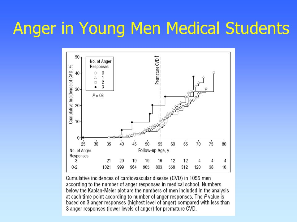 Anger in Young Men Medical Students