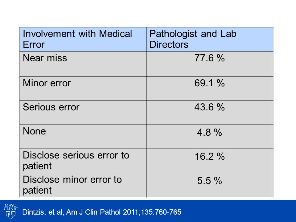 Involvement with Medical Error Pathologist and Lab Directors Near miss77.6 % Minor error69.1 % Serious error43.6 % None 4.8 % Disclose serious error to patient 16.2 % Disclose minor error to patient 5.5 % Dintzis, et al, Am J Clin Pathol 2011;135:760-765