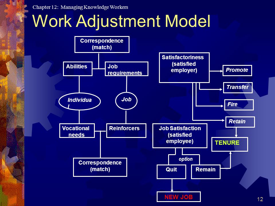 Chapter 12: Managing Knowledge Workers 12 Work Adjustment Model Correspondence (match) Abilities Vocational needs Job requirements Reinforcers Promote Correspondence (match) Satisfactoriness (satisfied employer) Transfer Fire Retain Remain TENURE Job Satisfaction (satisfied employee) Individua l Job Quit NEW JOB option