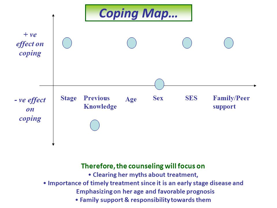 + ve effect on coping - ve effect on coping StagePrevious Knowledge Age SexSESFamily/Peer support Therefore, the counseling will focus on Clearing her