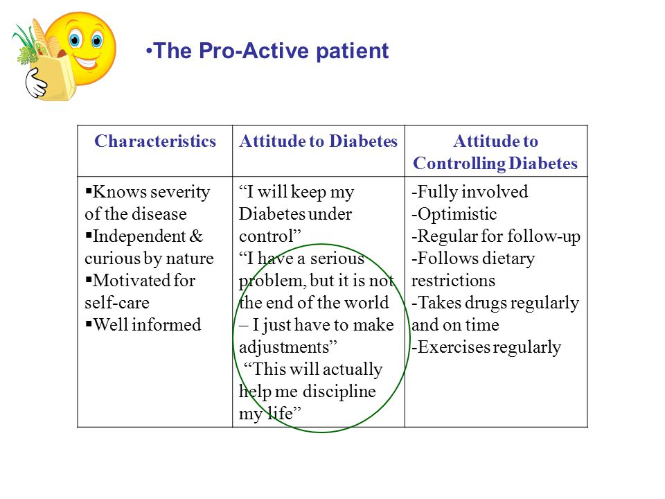 CharacteristicsAttitude to DiabetesAttitude to Controlling Diabetes  Knows severity of the disease  Independent & curious by nature  Motivated for