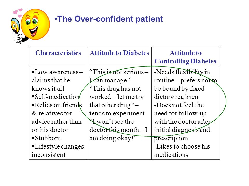 CharacteristicsAttitude to DiabetesAttitude to Controlling Diabetes The Over-confident patient  Low awareness – claims that he knows it all  Self-me