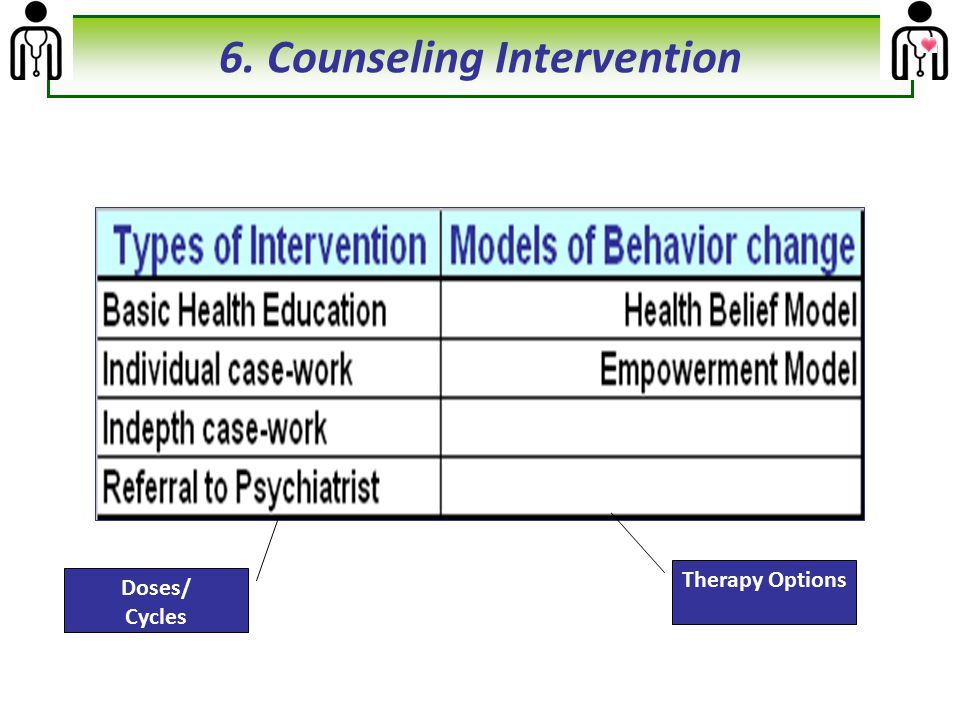 Doses/ Cycles Therapy Options 6. Counseling Intervention