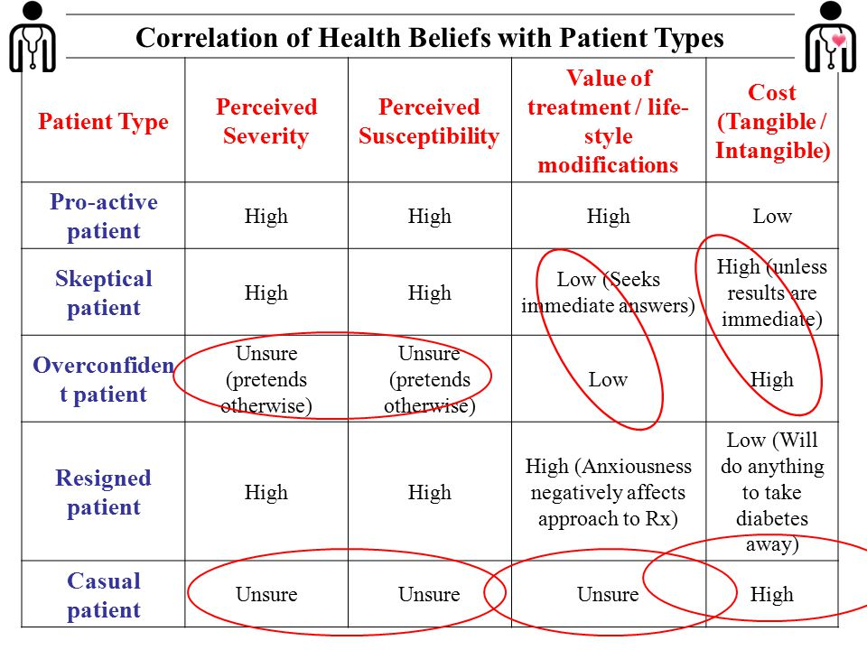 Correlation of Health Beliefs with Patient Types Patient Type Perceived Severity Perceived Susceptibility Value of treatment / life- style modificatio
