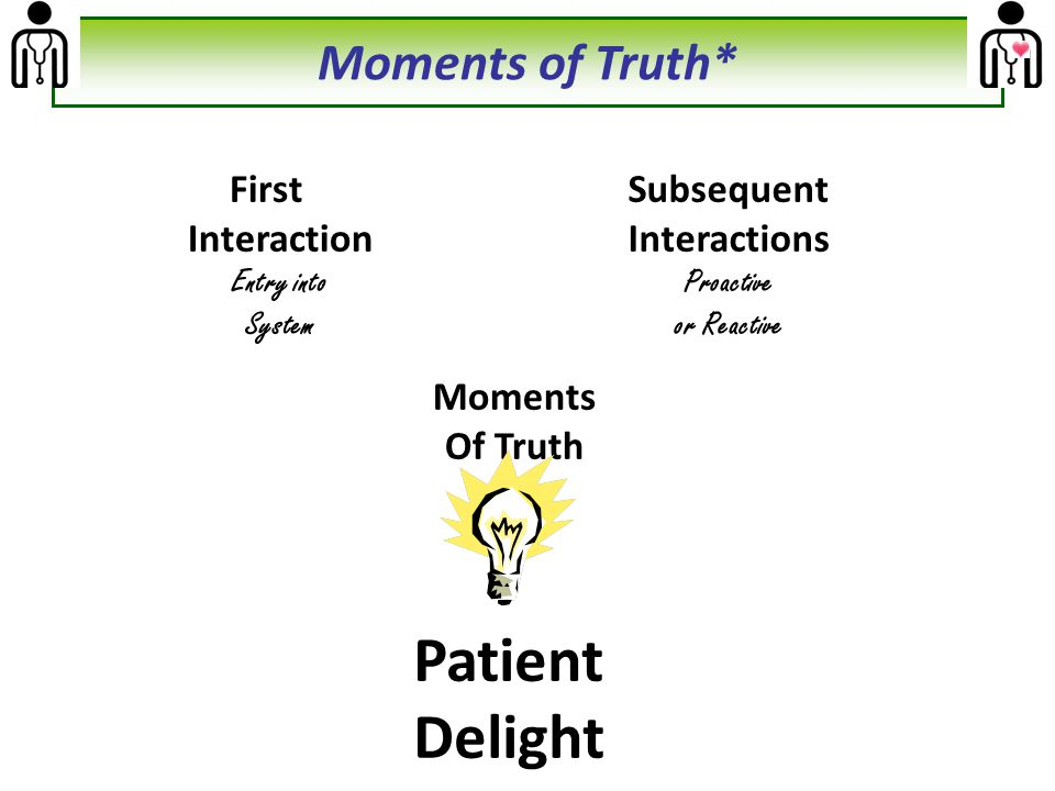 First Interaction Entry into System Subsequent Interactions Proactive or Reactive Patient Delight Moments Of Truth Moments of Truth*