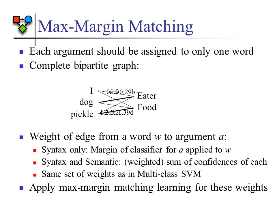 Max-Margin Matching Each argument should be assigned to only one word Complete bipartite graph: Weight of edge from a word w to argument a: Syntax onl