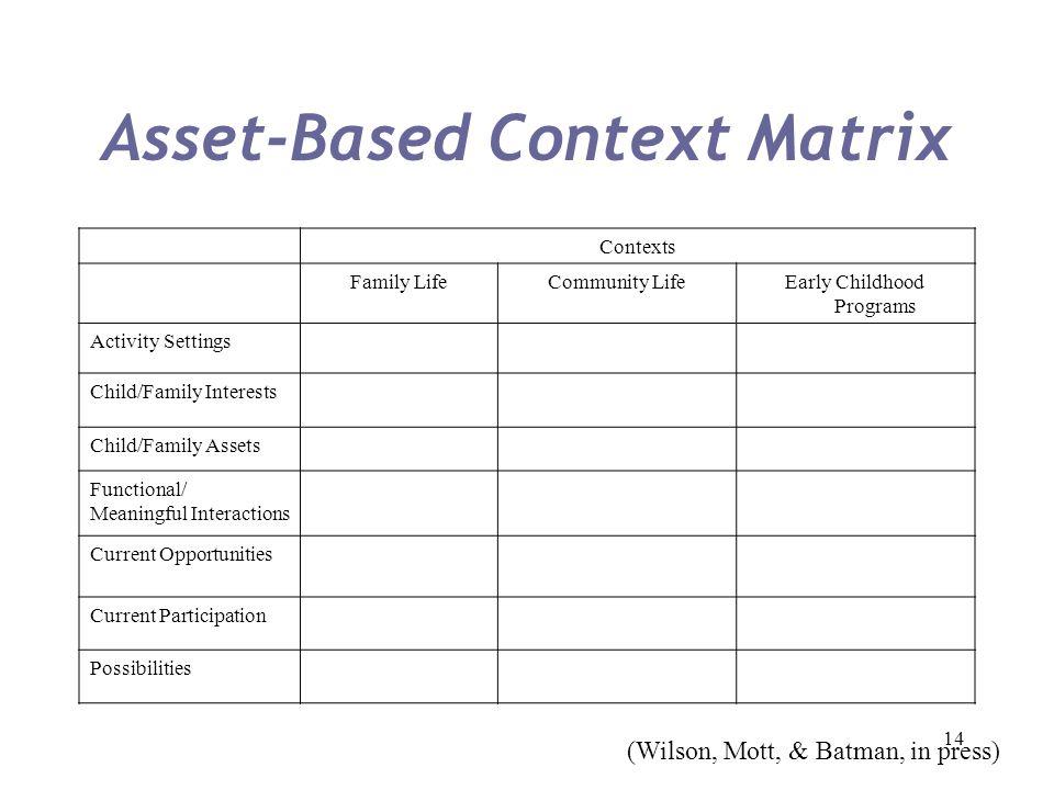 14 Asset-Based Context Matrix Contexts Family LifeCommunity LifeEarly Childhood Programs Activity Settings Child/Family Interests Child/Family Assets