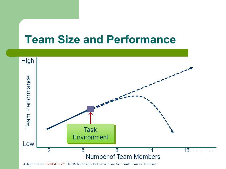 Team Size and Performance Task Environment Team Performance Number of Team Members High Low 2581113........ Adapted from Exhibit 11-2: The Relationshi