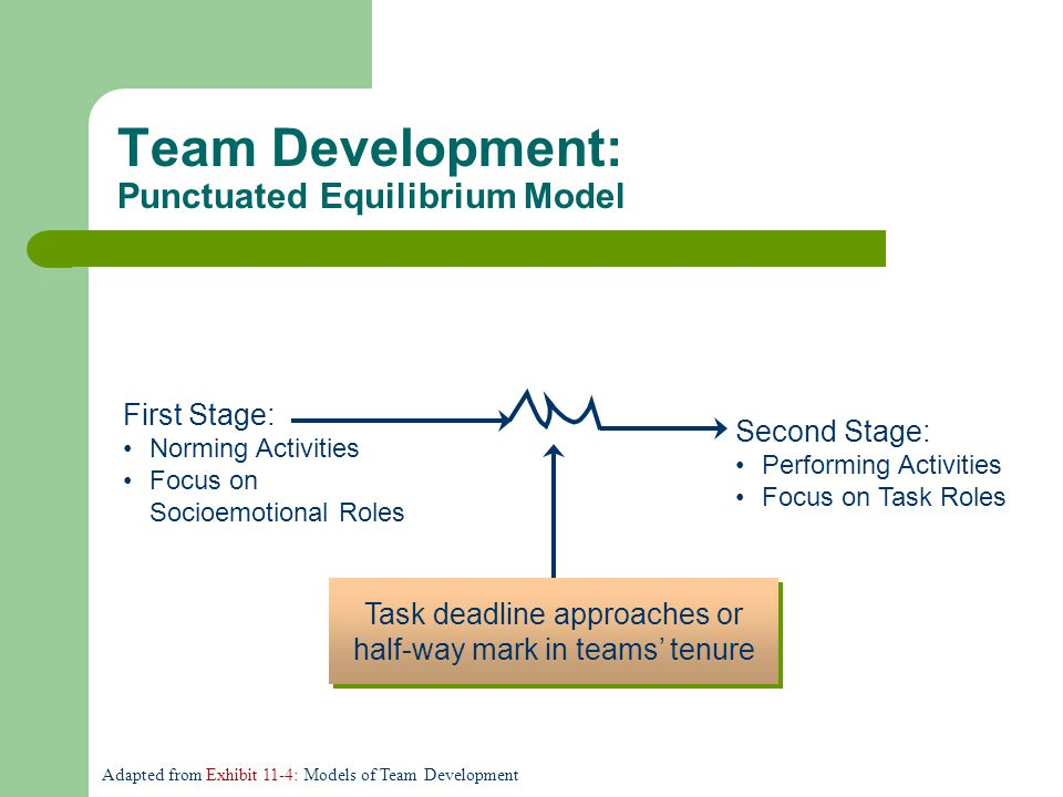 First Stage: Norming Activities Focus on Socioemotional Roles Team Development: Punctuated Equilibrium Model Second Stage: Performing Activities Focus on Task Roles Task deadline approaches or half-way mark in teams' tenure Adapted from Exhibit 11-4: Models of Team Development