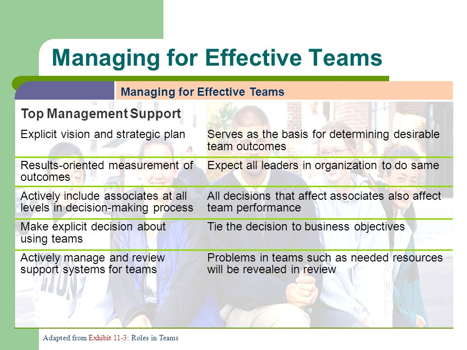 Managing for Effective Teams Top Management Support Explicit vision and strategic planServes as the basis for determining desirable team outcomes Resu