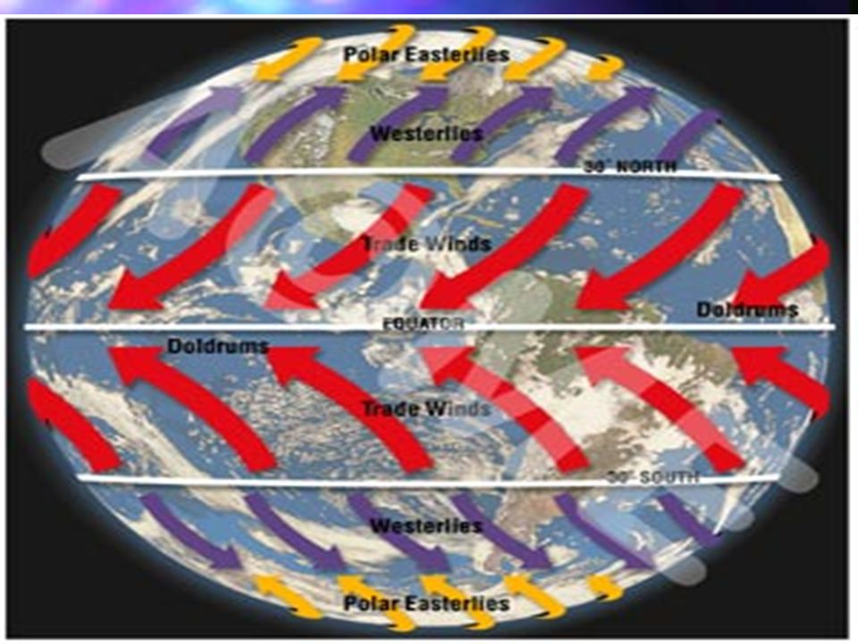 Global Circulation and Wind Systems Solar energy is at its greatest around the equator---Why.