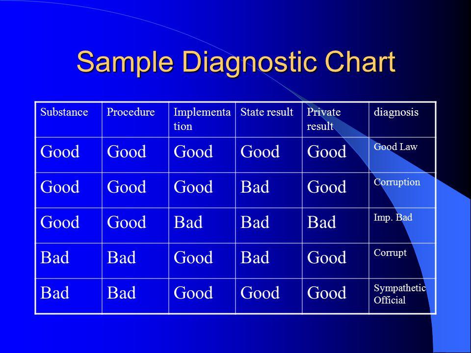 Sample Diagnostic Chart SubstanceProcedureImplementa tion State resultPrivate result diagnosis Good Good Law Good BadGood Corruption Good Bad Imp.