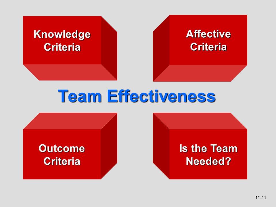 11-11 Team Effectiveness Knowledge Criteria Affective Criteria Outcome Criteria Is the Team Needed