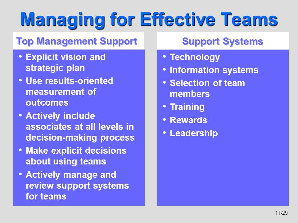 11-29 Managing for Effective Teams Top Management Support Explicit vision and strategic plan Use results-oriented measurement of outcomes Actively inc