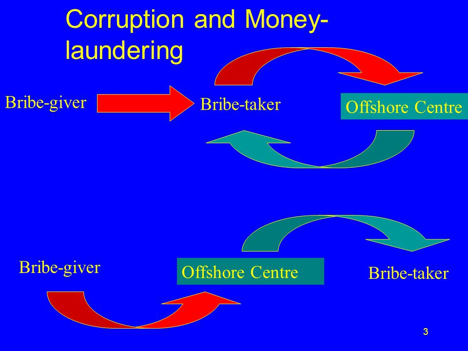 2 Features of an ideal financial haven Bank secrecy laws Corporate secrecy laws Availability of instant corporations A Government invulnerable to outside pressure A high degree of dependency on the financial service sector A geographic location that facilitates business travel A large tourist trade No deals on sharing tax information with other countries Excellent electronic communication technology Use of world currency