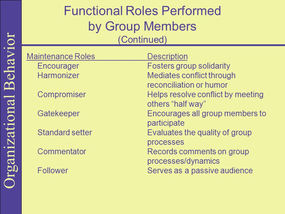 Organizational Behavior Functional Roles Performed by Group Members (Continued) Maintenance Roles Description Encourager Fosters group solidarity Harmonizer Mediates conflict through reconciliation or humor Compromiser Helps resolve conflict by meeting others half way Gatekeeper Encourages all group members to participate Standard setter Evaluates the quality of group processes Commentator Records comments on group processes/dynamics Follower Serves as a passive audience