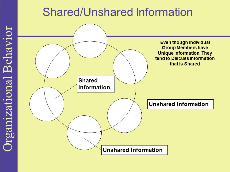 Organizational Behavior Shared/Unshared Information Shared Information Unshared Information Even though Individual Group Members have Unique Information, They tend to Discuss Information that is Shared