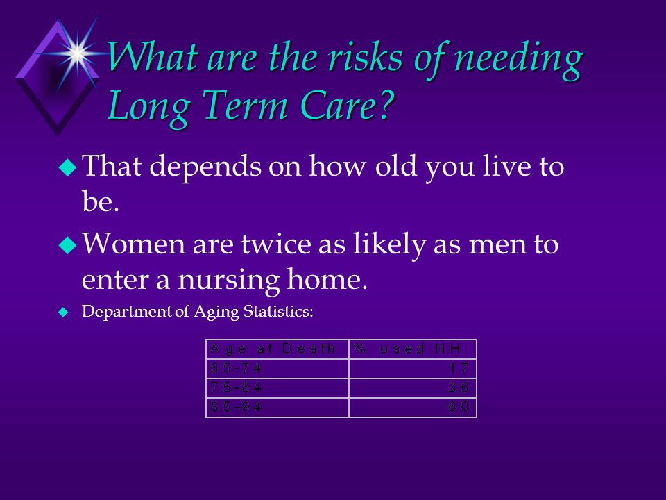 What are the risks of needing Long Term Care.  That depends on how old you live to be.