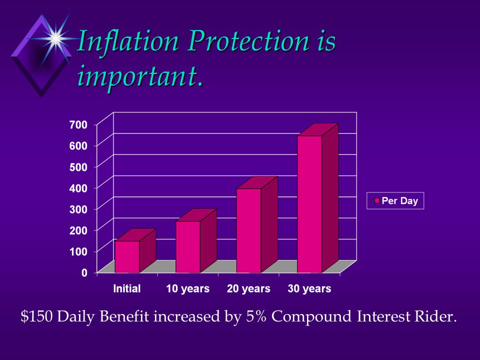 Inflation Protection is important. $150 Daily Benefit increased by 5% Compound Interest Rider.