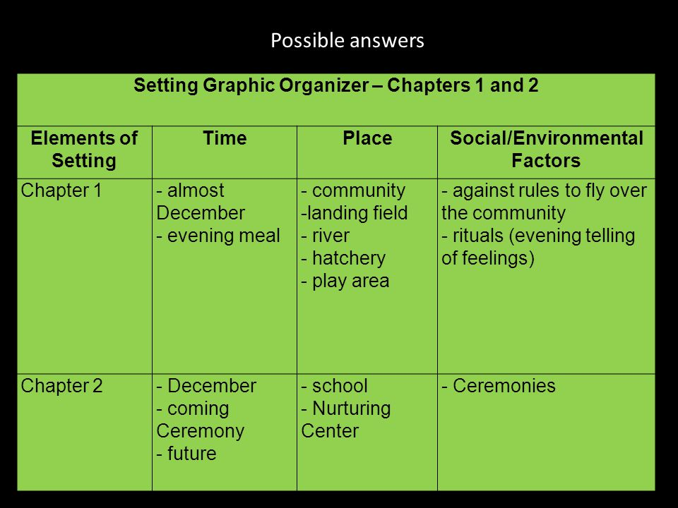 Setting Graphic Organizer – Chapters 1 and 2 Elements of Setting TimePlaceSocial/Environmental Factors Chapter 1- almost December - evening meal - com