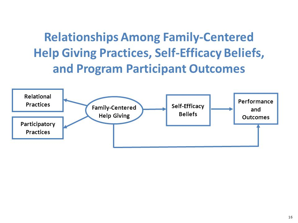 16 Relational Practices Family-Centered Help Giving Participatory Practices Self-Efficacy Beliefs Performance and Outcomes Relationships Among Family-Centered Help Giving Practices, Self-Efficacy Beliefs, and Program Participant Outcomes
