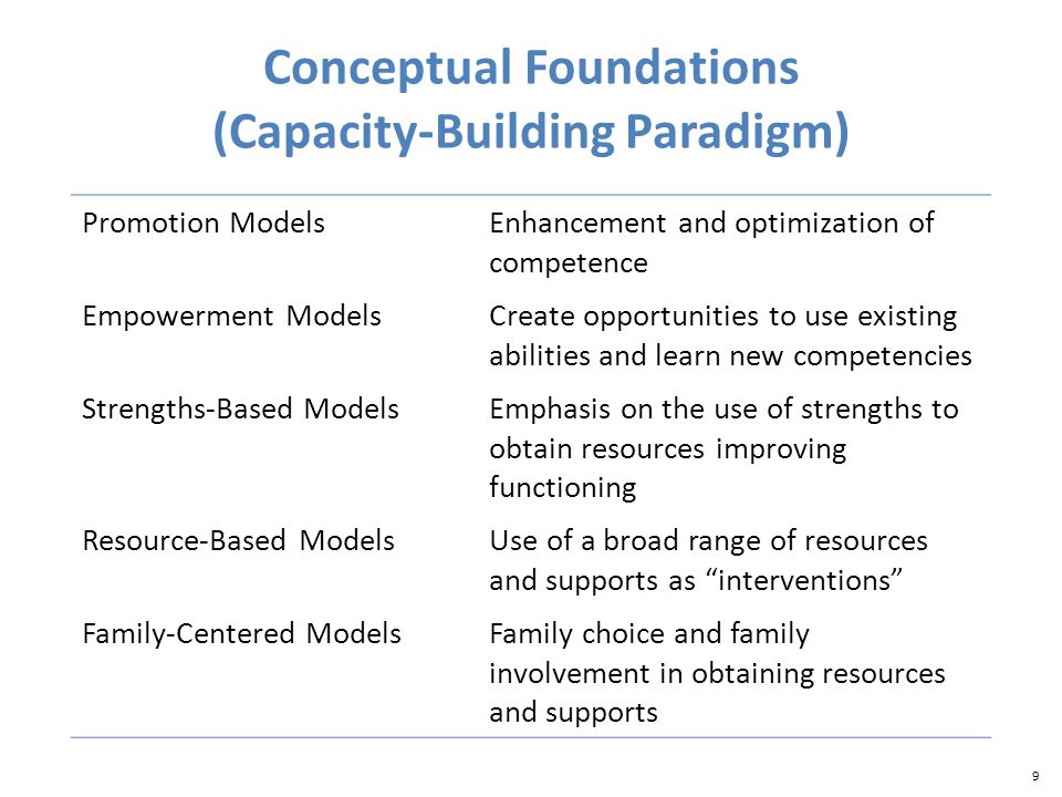 9 Conceptual Foundations (Capacity-Building Paradigm) Promotion ModelsEnhancement and optimization of competence Empowerment ModelsCreate opportunities to use existing abilities and learn new competencies Strengths-Based ModelsEmphasis on the use of strengths to obtain resources improving functioning Resource-Based ModelsUse of a broad range of resources and supports as interventions Family-Centered ModelsFamily choice and family involvement in obtaining resources and supports
