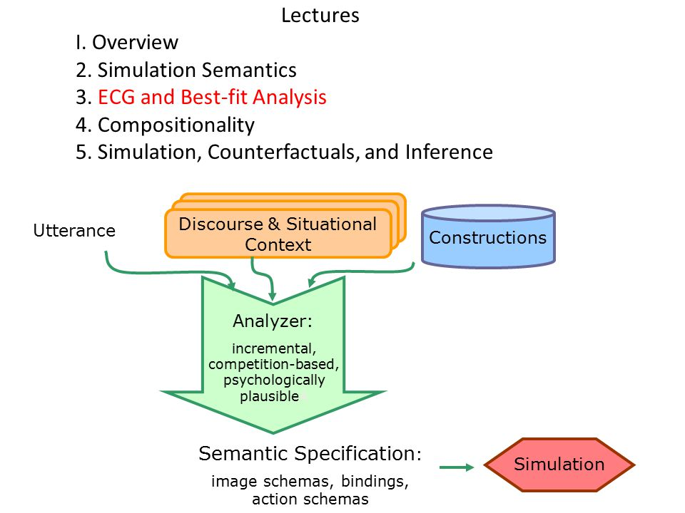 Lectures I. Overview 2. Simulation Semantics 3. ECG and Best-fit Analysis 4.