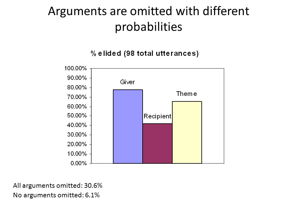 Arguments are omitted with different probabilities All arguments omitted: 30.6% No arguments omitted: 6.1%