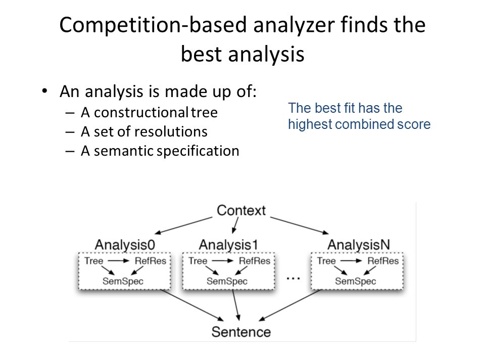 Competition-based analyzer finds the best analysis An analysis is made up of: – A constructional tree – A set of resolutions – A semantic specification The best fit has the highest combined score
