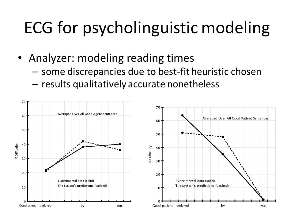 ECG for psycholinguistic modeling Analyzer: modeling reading times – some discrepancies due to best-fit heuristic chosen – results qualitatively accurate nonetheless