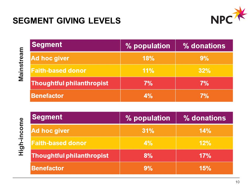 X AXIS LOWER LIMIT UPPER LIMIT CHART TOP Y AXIS LIMIT SEGMENT GIVING LEVELS Mainstream Segment % population% donations Ad hoc giver18%9% Faith-based donor11%32% Thoughtful philanthropist7% Benefactor4%7% 10 High-income Segment % population% donations Ad hoc giver31%14% Faith-based donor4%12% Thoughtful philanthropist8%17% Benefactor9%15%