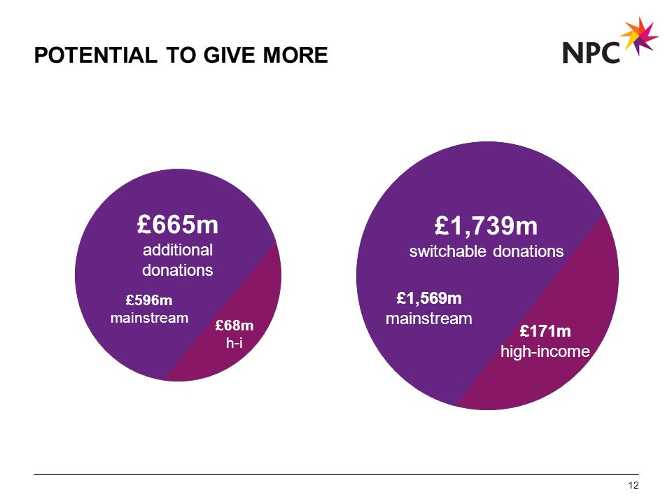 X AXIS LOWER LIMIT UPPER LIMIT CHART TOP Y AXIS LIMIT POTENTIAL TO GIVE MORE 12 £1,739m switchable donations £171m high-income £665m additional donations £1,569m mainstream £596m mainstream £68m h-i