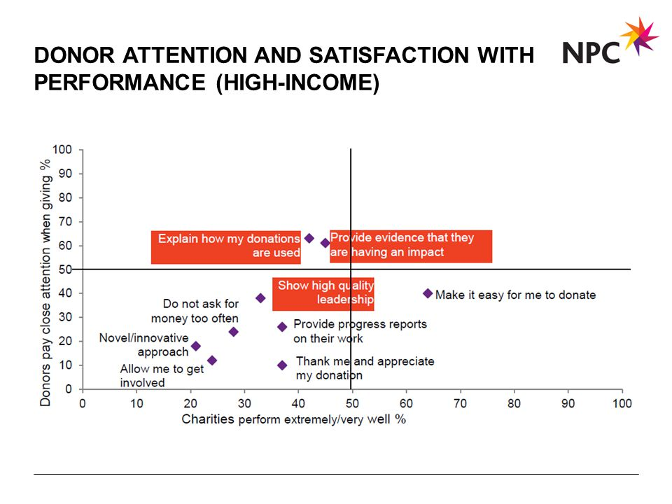 X AXIS LOWER LIMIT UPPER LIMIT CHART TOP Y AXIS LIMIT DONOR ATTENTION AND SATISFACTION WITH PERFORMANCE (HIGH-INCOME)