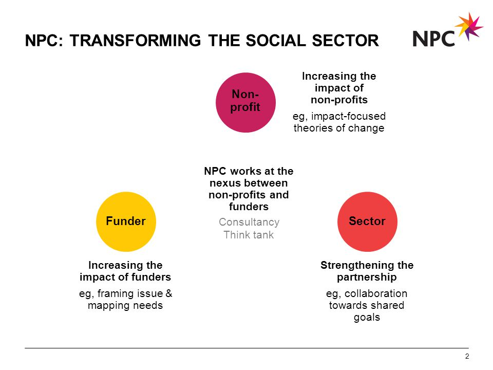 X AXIS LOWER LIMIT UPPER LIMIT CHART TOP Y AXIS LIMIT NPC: TRANSFORMING THE SOCIAL SECTOR 2 NPC works at the nexus between non-profits and funders Non- profit SectorFunder Increasing the impact of non-profits eg, impact-focused theories of change Strengthening the partnership eg, collaboration towards shared goals Increasing the impact of funders eg, framing issue & mapping needs Consultancy Think tank