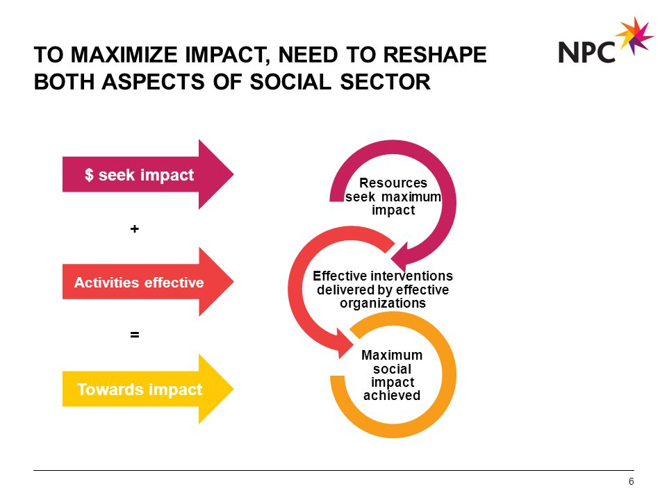 X AXIS LOWER LIMIT UPPER LIMIT CHART TOP Y AXIS LIMIT TO MAXIMIZE IMPACT, NEED TO RESHAPE BOTH ASPECTS OF SOCIAL SECTOR 6 Resources seek maximum impac