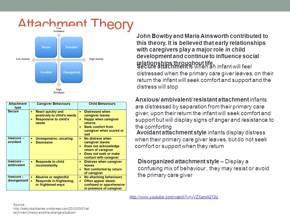 Attachment Theory Source : http://babydustdiaries.wordpress.com/2010/03/01/at tachment-theory-and-the-strange-situation/ John Bowlby and Maria Ainsworth contributed to this theory.