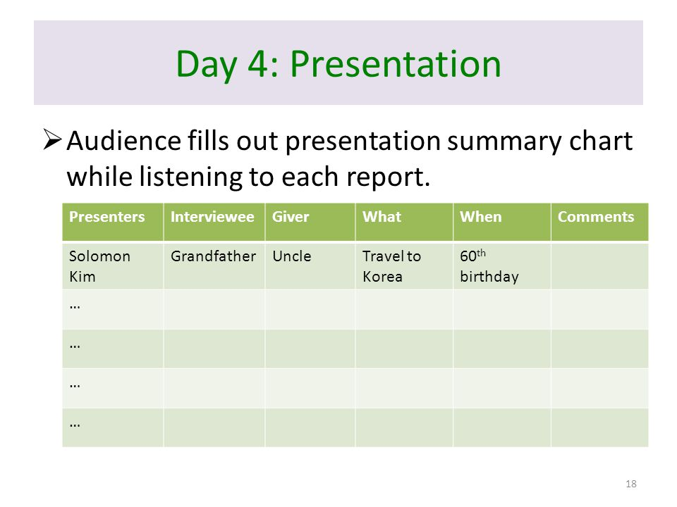 Day 4: Presentation  Audience fills out presentation summary chart while listening to each report. PresentersIntervieweeGiverWhatWhenComments Solomon