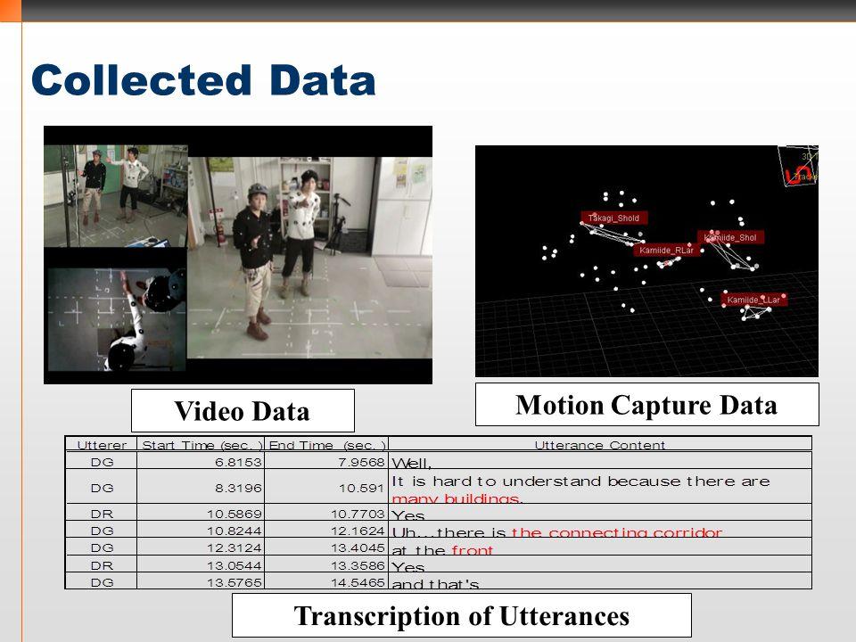 Collected Data Video Data Transcription of Utterances Motion Capture Data