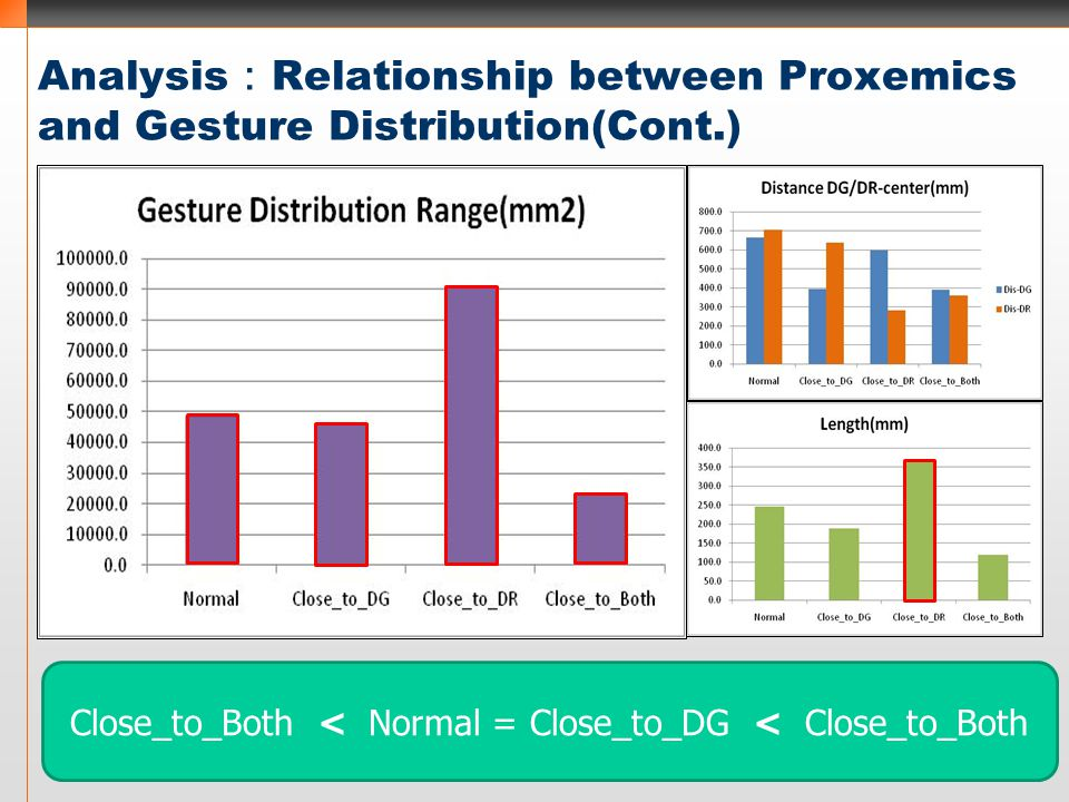 Analysis : Relationship between Proxemics and Gesture Distribution(Cont.) Close_to_Both < Normal = Close_to_DG < Close_to_Both