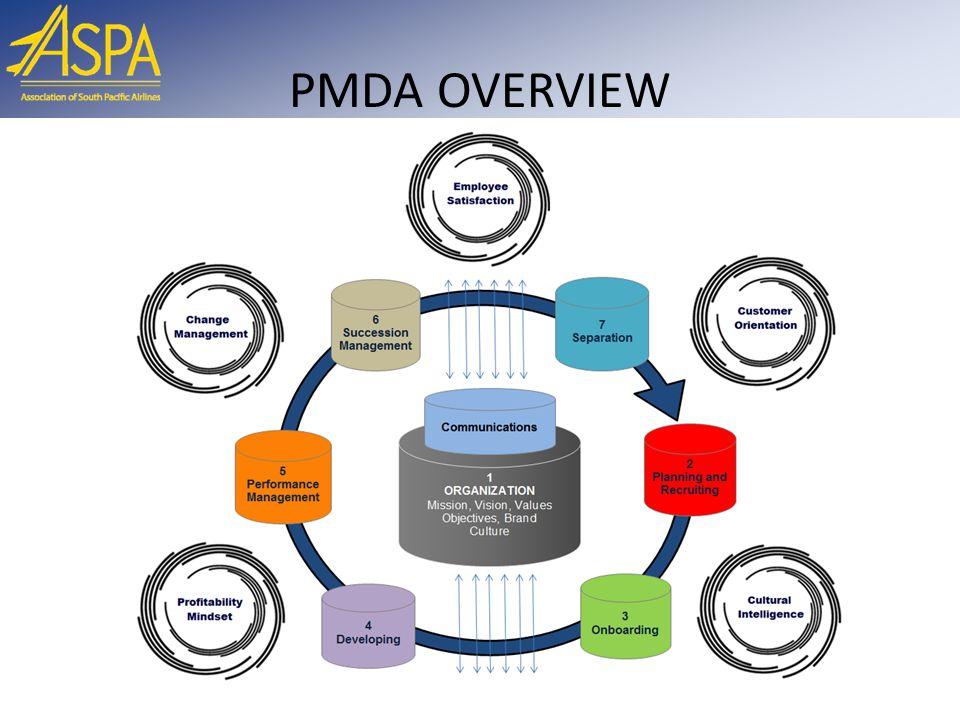 Recognized Benefits of the PMDA Program 17  By: Building on the existent Reducing silos' approaches Developing synergies between departments and other organizations Developing a solution adapted to the local culture and constraints