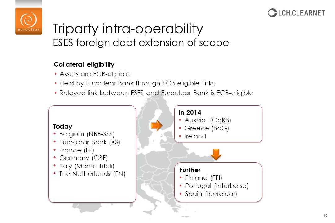 Triparty intra-operability ESES foreign debt extension of scope 10 Further Finland (EFI) Portugal (Interbolsa) Spain (Iberclear) Further Finland (EFI)