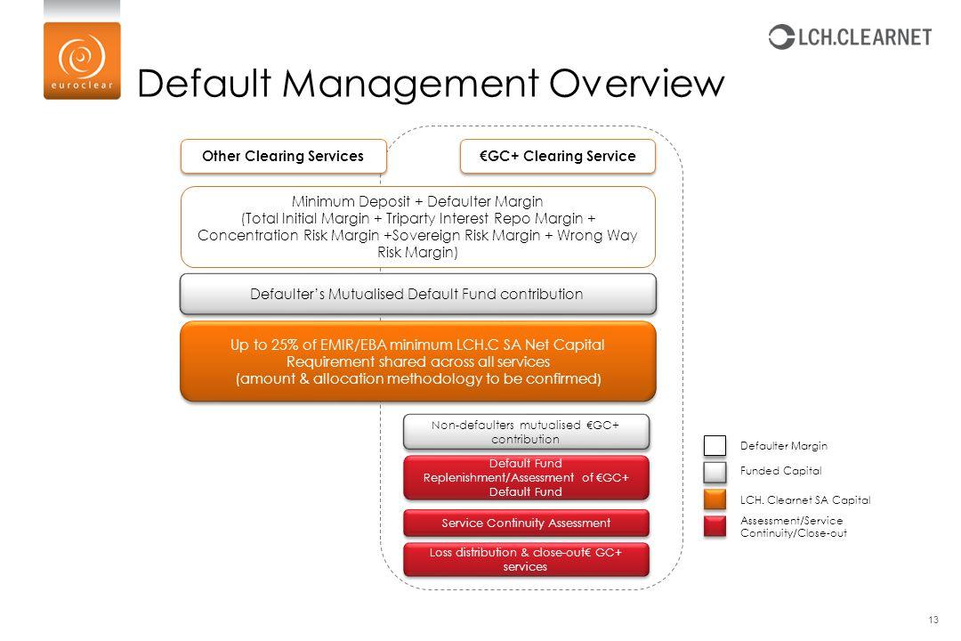 Default Management Overview Minimum Deposit + Defaulter Margin (Total Initial Margin + Triparty Interest Repo Margin + Concentration Risk Margin +Sove