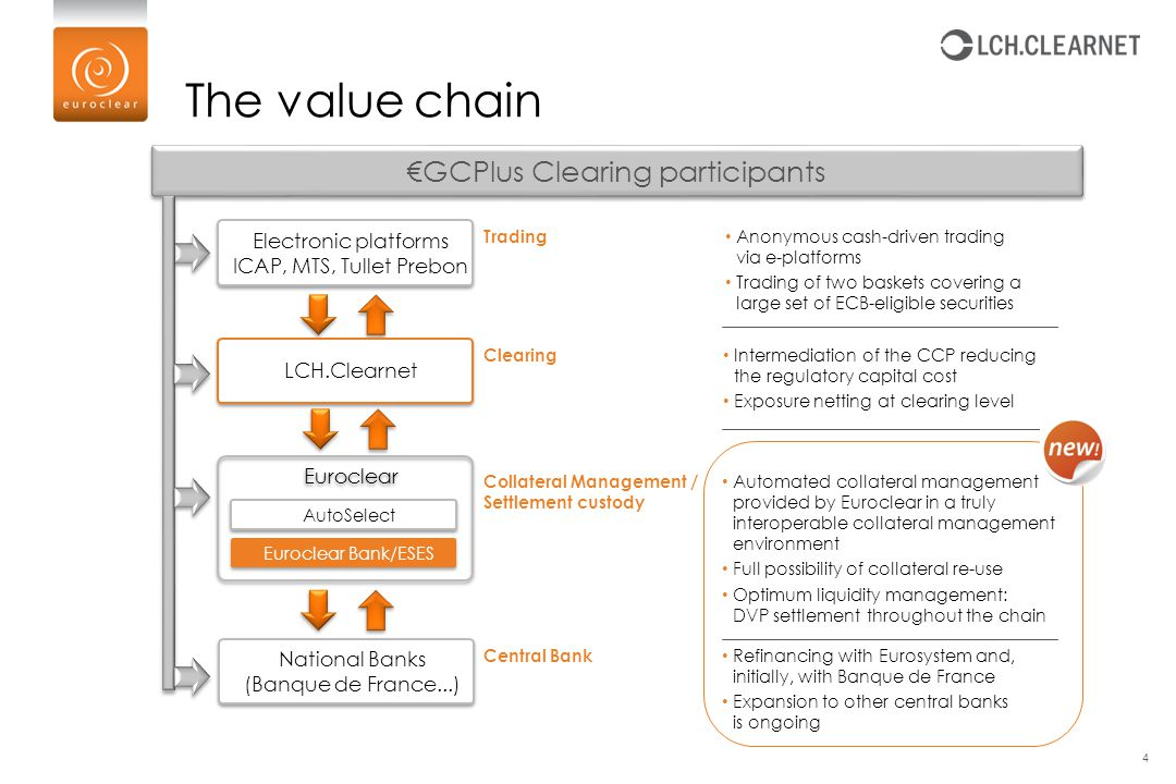 The value chain 4 Electronic platforms ICAP, MTS, Tullet Prebon Electronic platforms ICAP, MTS, Tullet Prebon €GCPlus Clearing participants LCH.Clearn