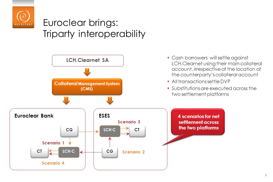Euroclear brings: Triparty interoperability Cash borrowers will settle against LCH.Clearnet using their main collateral account, irrespective of the l