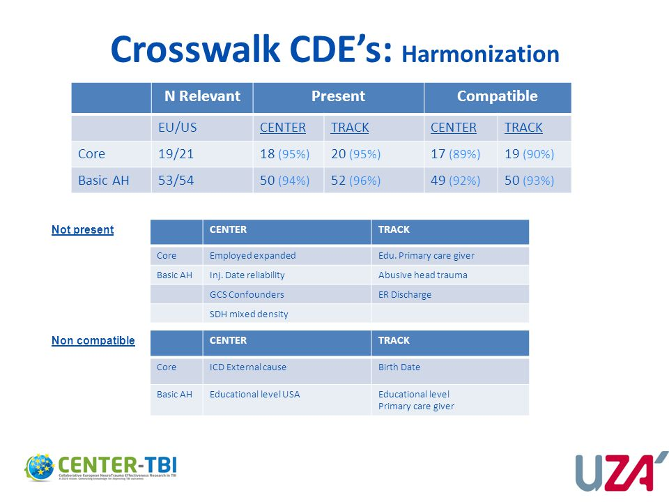 Crosswalk CDE's: Harmonization N RelevantPresentCompatible EU/USCENTERTRACKCENTERTRACK Core19/2118 (95%) 20 (95%) 17 (89%) 19 (90%) Basic AH53/5450 (9