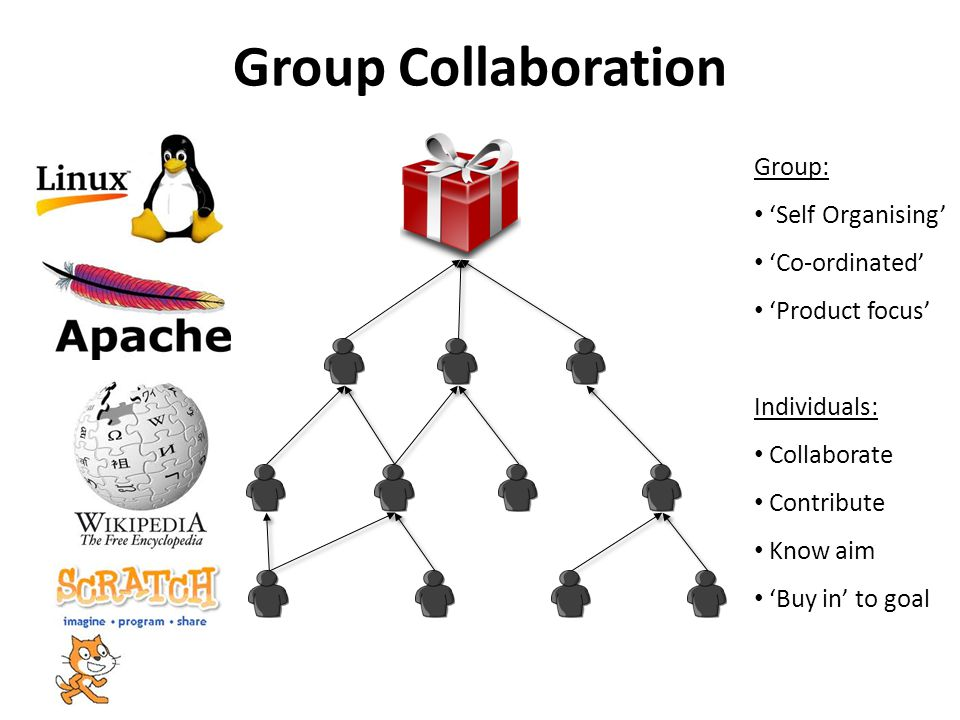 Group Collaboration Group: 'Self Organising' 'Co-ordinated' 'Product focus' Individuals: Collaborate Contribute Know aim 'Buy in' to goal