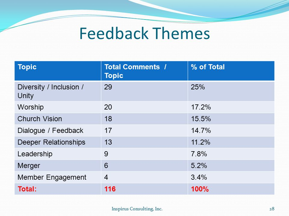 Feedback Themes TopicTotal Comments / Topic % of Total Diversity / Inclusion / Unity 2925% Worship2017.2% Church Vision1815.5% Dialogue / Feedback1714.7% Deeper Relationships1311.2% Leadership97.8% Merger65.2% Member Engagement43.4% Total:116100% Inspirus Consulting, Inc.28